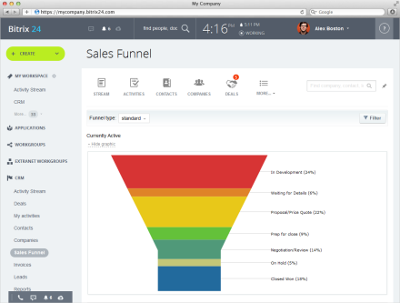 Reports and Sales Funnels