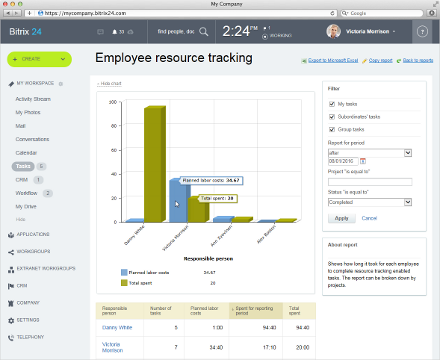 Employee Workload Management in tasks